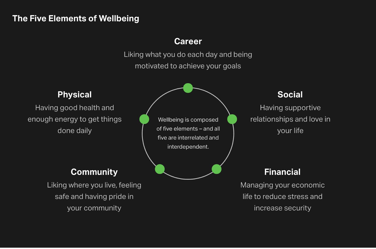 Gallup Well-Being Chart